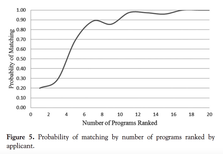 Probability of matching by number of programs ranked by applicant